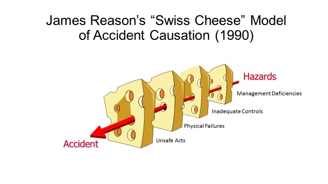 "Interns were asked to use the ""Swiss cheese path,"" where all the holes in accident prevention line up to cause an explosion, to dissect the Deep Water Horizon accident."